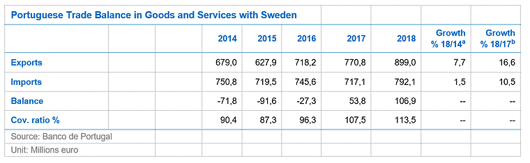 Portuguese trade balance in goods and services with Sweden