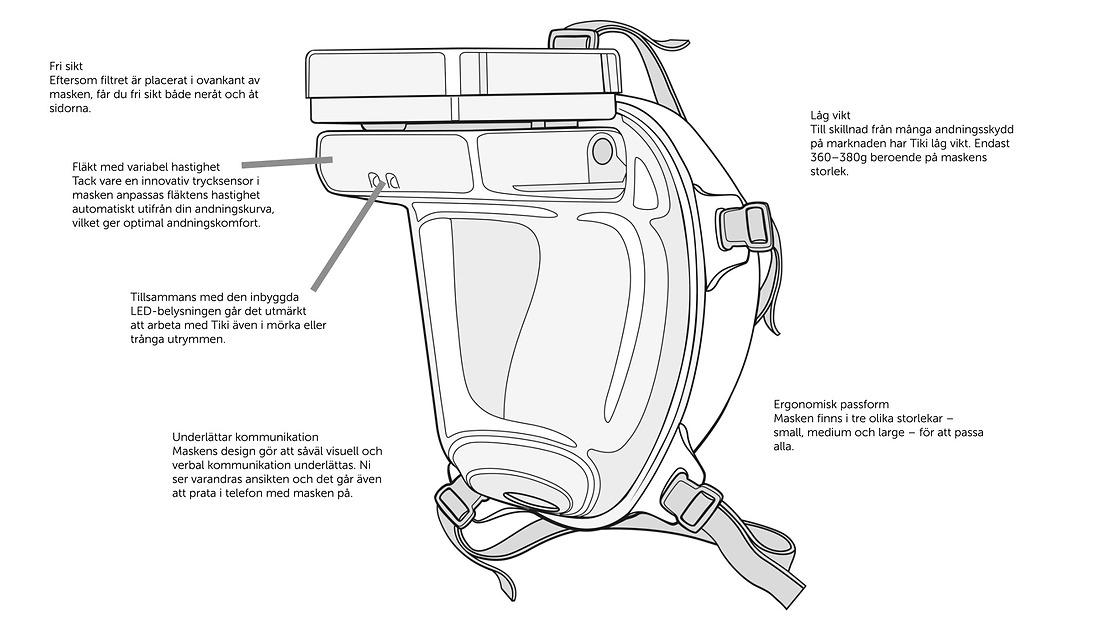 Andningsmask - certifierad (P3) - med filter och fläkt